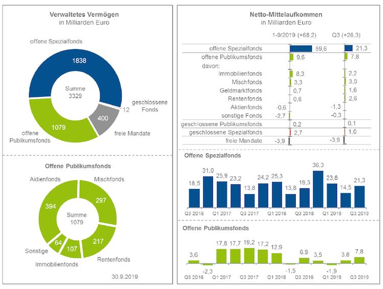 Bildschirmfoto-2019-11-13-um-12 44 54 in Verwaltetes Vermögen der Fondshäuser legt zu