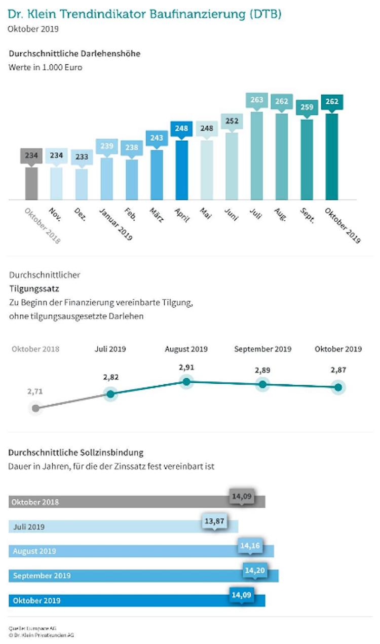 Bildschirmfoto-2019-11-13-um-13 30 20 in Baukredite: Hohe Darlehen, schnelle Tilgung, lange Zinssicherheit