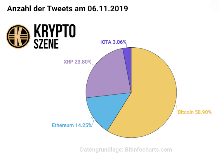 Bildschirmfoto-2019-11-13-um-16 21 41 in Krypto Tweets: So beliebt sind die unterschiedlichen Kryptowährungen auf Twitter