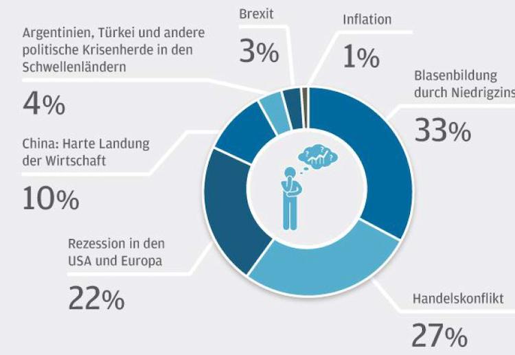 Bildschirmfoto-2019-11-15-um-20 41 56 in Berater-Barometer: Anlageprofis sehen Gefahr der Blasenbildung durch Niedrigzinspolitik