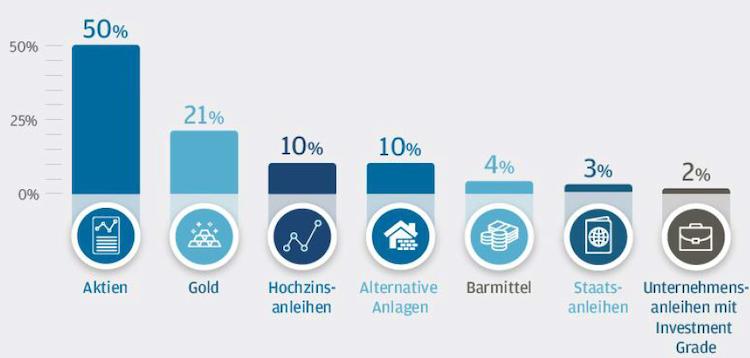 Bildschirmfoto-2019-11-15-um-20 43 28 in Berater-Barometer: Anlageprofis sehen Gefahr der Blasenbildung durch Niedrigzinspolitik
