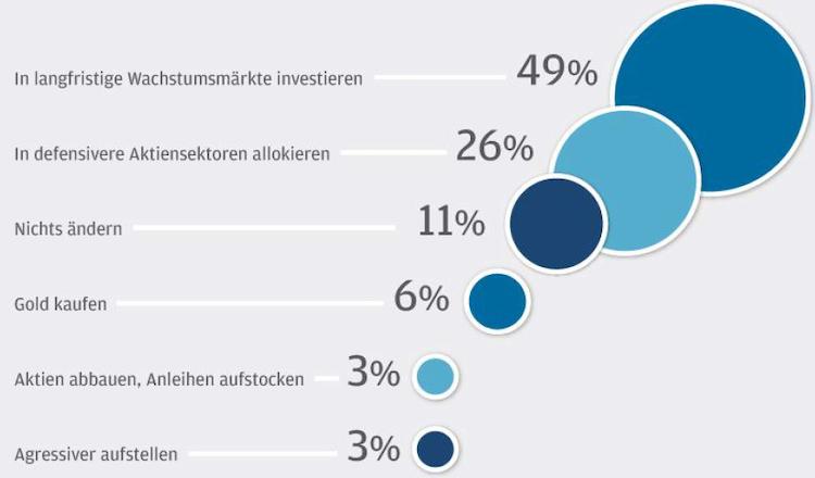 Bildschirmfoto-2019-11-15-um-20 44 28 in Berater-Barometer: Anlageprofis sehen Gefahr der Blasenbildung durch Niedrigzinspolitik