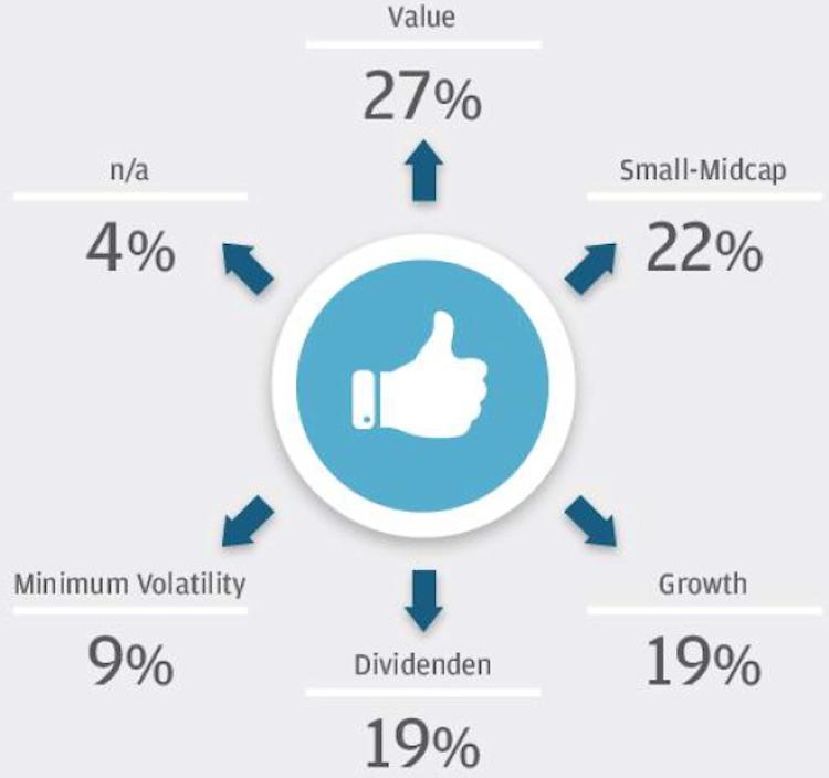 Bildschirmfoto-2019-11-15-um-20 45 27 in Berater-Barometer: Anlageprofis sehen Gefahr der Blasenbildung durch Niedrigzinspolitik