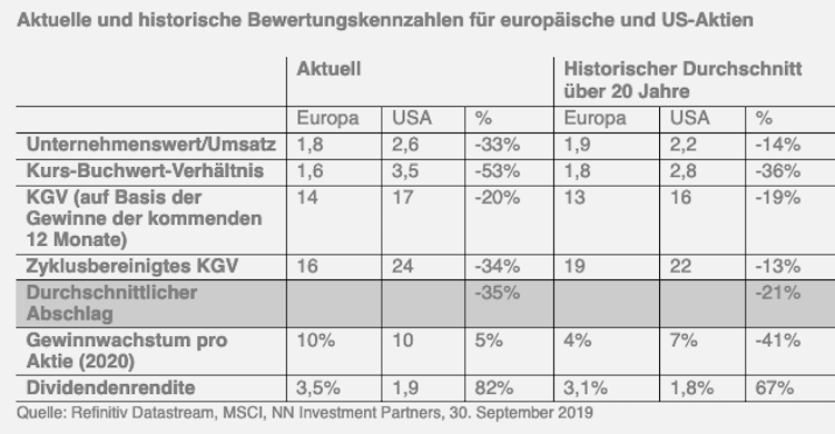 Bildschirmfoto-2019-11-22-um-13 33 15 in 2020: Fiskalpolitik als Impulsgeber für die Märkte?