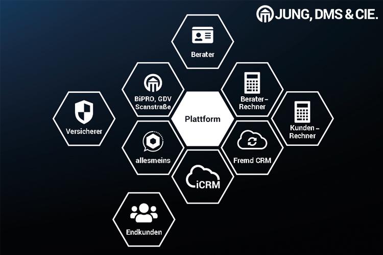 Plattformgrafik JungDMS 750x500 in Plug & Play: Die führende Plattform für Makler, Mehrfachagenten und Banken