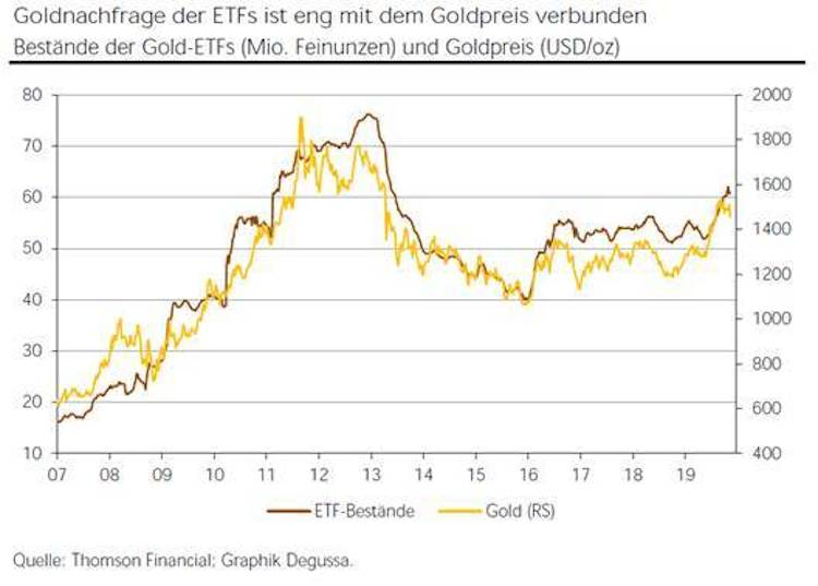 Image013-Kopie in Aufwärtstrend beim Goldpreis intakt
