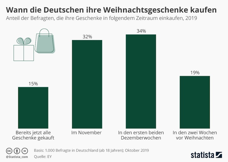Infografik 19940 Wann Die Deutschen Ihre Weihnachtsgeschenke Kaufen N in Wann die Deutschen ihre Weihnachtsgeschenke kaufen