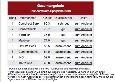Bildschirmfoto-2019-12-16-um-16 42 52 in DISQ: Die besten Fonds-Sparpläne