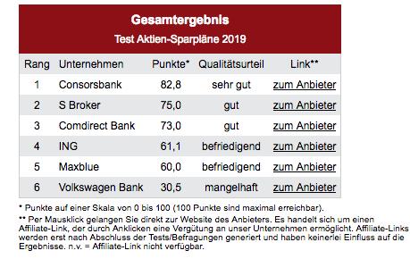 Bildschirmfoto-2019-12-16-um-16 43 09 in DISQ: Die besten Fonds-Sparpläne