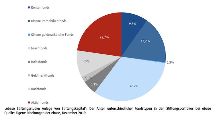 Bildschirmfoto-2019-12-18-um-09 37 16 in Ebase-Studie: Stiftungen mögen aktiv gemanagte Fonds
