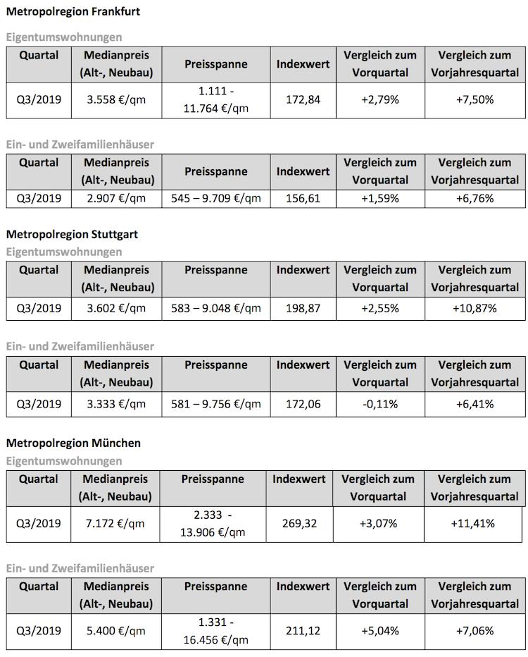 Bildschirmfoto-2019-12-18-um-17 21 17 in Immobilienpreise in Süddeutschland zeigen gen Norden