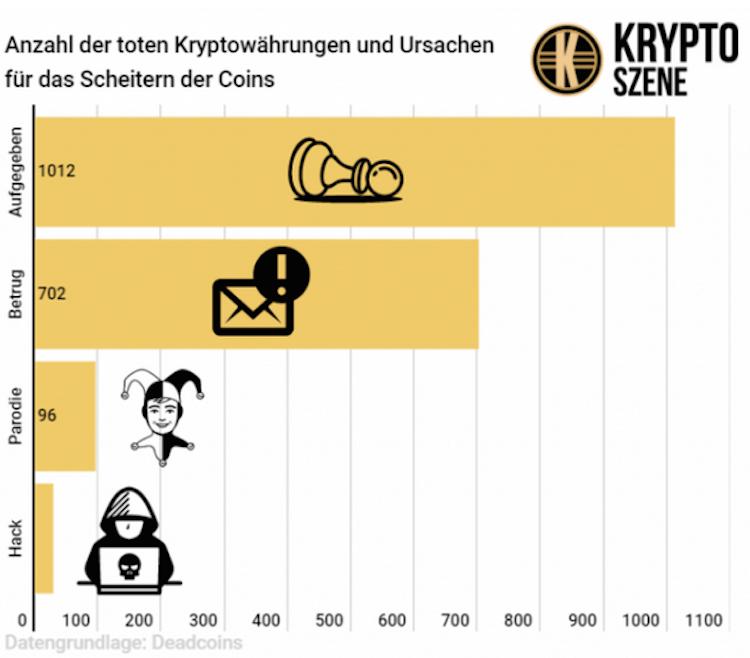 Bildschirmfoto-2019-12-19-um-10 28 01 in Viele Kryptowährungen schon wieder passé