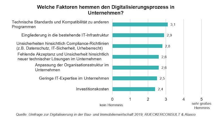 Grafik1 Welche-Faktoren-hemmen-den-Digitalisierungsprozess Copyright-RUECKERCONSULT-Alasco-Kopie in Digitalisierung: Blick auf die Kosten kein Thema