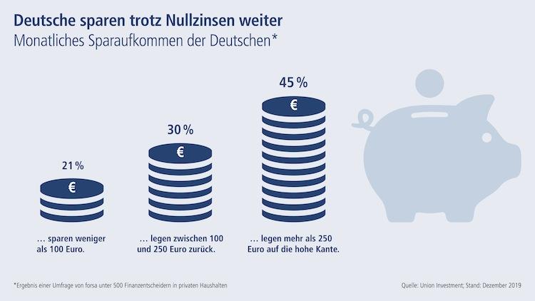 So-sparen-Deutsche in Soviel sparen die Deutschen