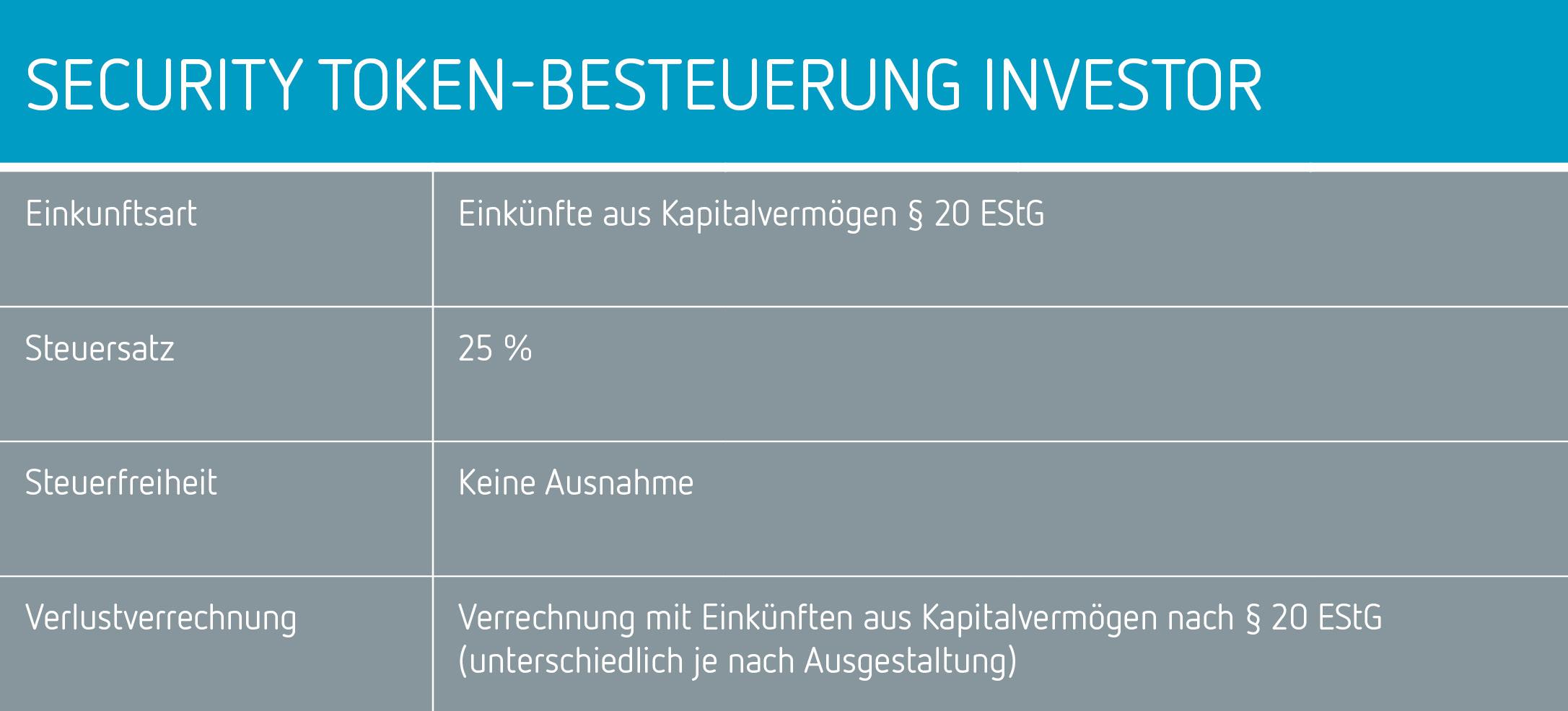 Startmark Tabelle Security-Token-Besteuerung-Investor in Security Token: Für wen das neue regulierte Wertpapierformat attraktiv ist