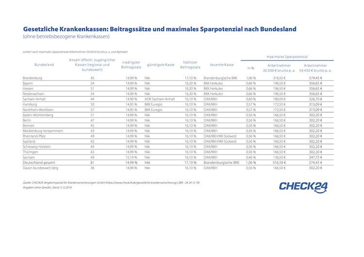 Check24 Tabelle Sparpotenzial-gkv in Gesetzlich Versicherte verschenken jährlich 4,5 Milliarden Euro