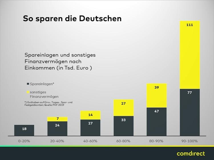 Comdirect Realzins Radar Spezial Kleinsparer -Grafik in Niedrigzins trifft Ersparnisse: Deutsche verlieren 24 Milliarden Euro in neun Monaten