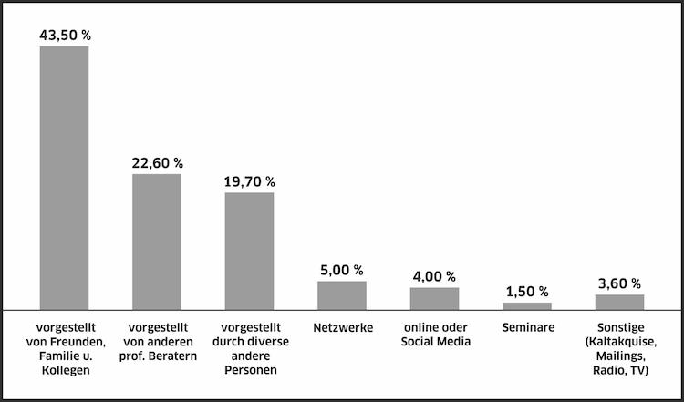 Abbildung-1 Renziehausen-Kopie in Millionärs-Flüsterer: Mit diesem Wissen punkten Finanzprofis bei wohlhabenden Kunden