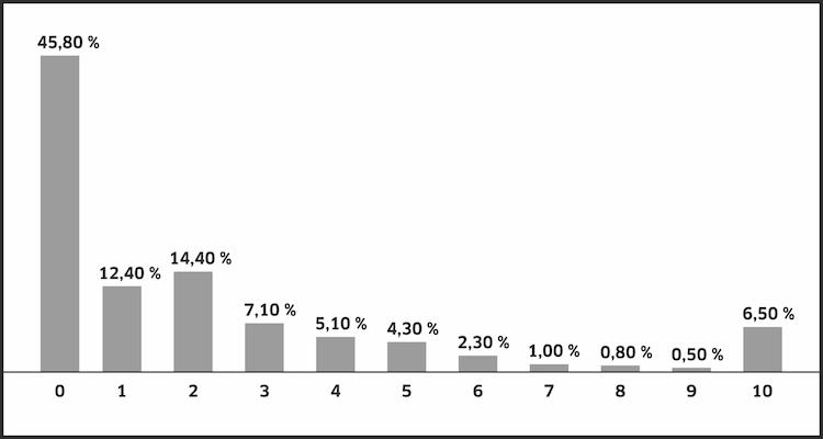 Abbildung-2 Renziehausen-Kopie in Millionärs-Flüsterer: Mit diesem Wissen punkten Finanzprofis bei wohlhabenden Kunden