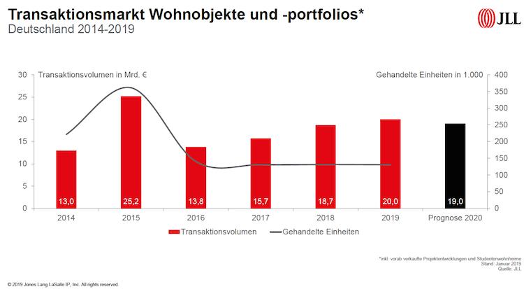 Bildschirmfoto-2020-01-06-um-15 29 17 in Deutscher Wohninvestmentmarkt: 20 Milliarden-Marke ist erreicht – und jetzt?