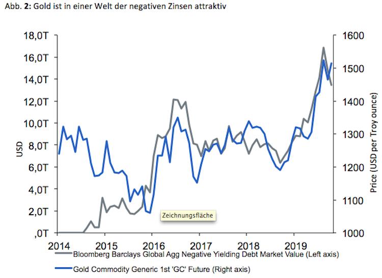 Bildschirmfoto-2020-01-13-um-13 56 18 in Nicht existente Rendite von Gold ist attraktiver als negative Zinsen auf Staatsanleihen