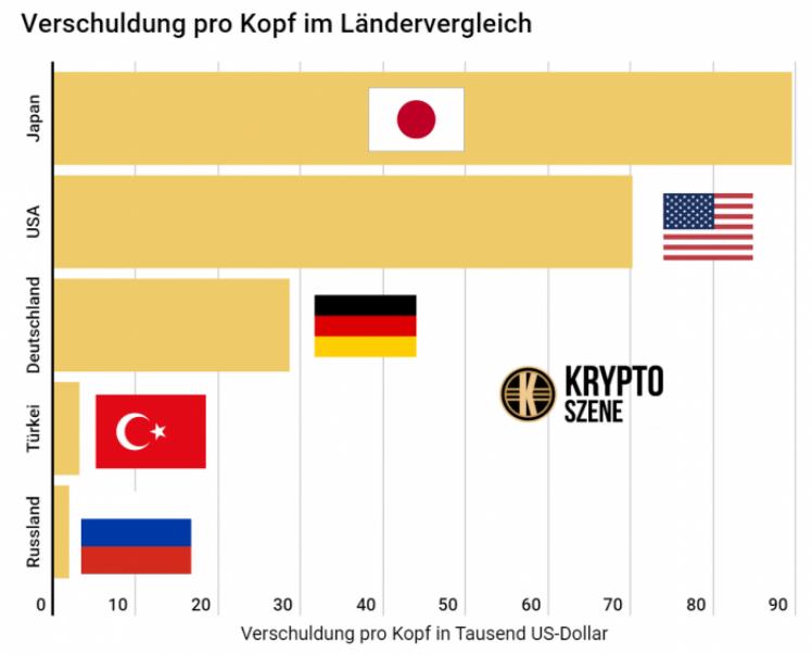 Bildschirmfoto-2020-01-14-um-13 48 56 in Schuldenberge im Ländervergleich