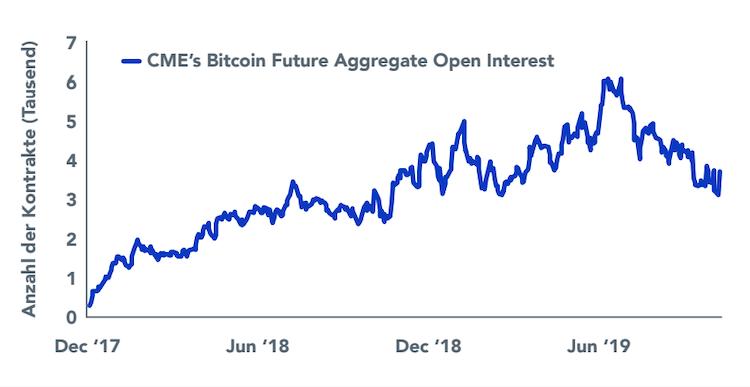 Bildschirmfoto-2020-01-16-um-23 40 08 in Kryptowährungen: Markt setzt Trend zur Selbstregulierung fort