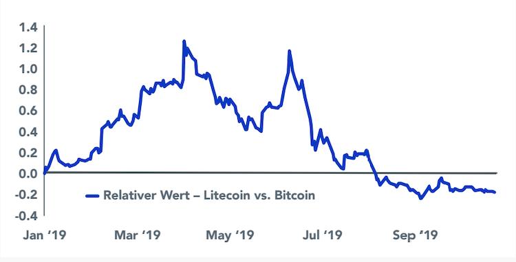 Bildschirmfoto-2020-01-16-um-23 40 31 in Kryptowährungen: Markt setzt Trend zur Selbstregulierung fort