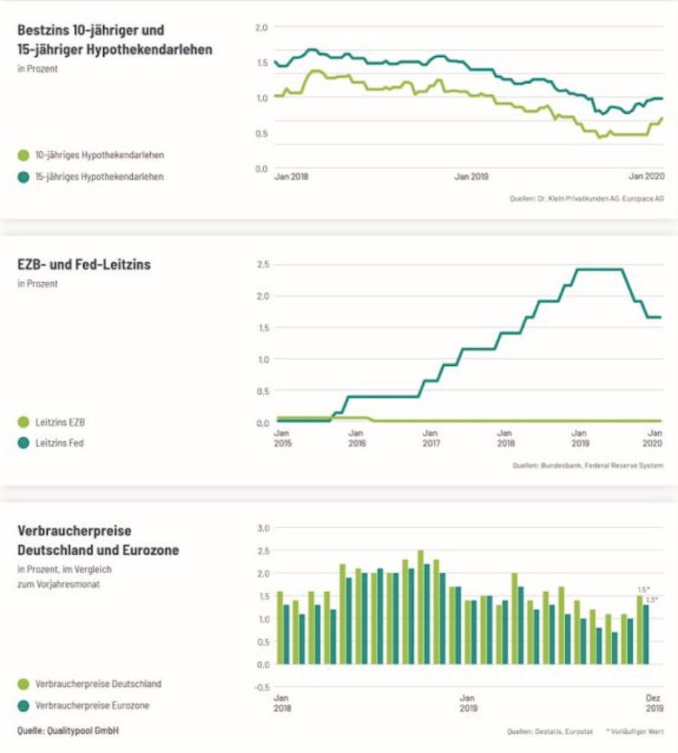 Bildschirmfoto-2020-01-20-um-12 32 29 in Hypothekenzinsen: Sorgt die EZB für geldpolitische Überraschungen?