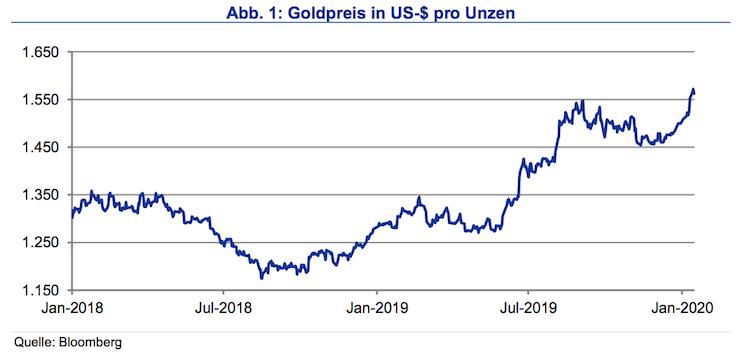 Bildschirmfoto-2020-01-21-um-16 41 30 in Anstieg des Goldpreises in US-Dollar: Wie lange noch?