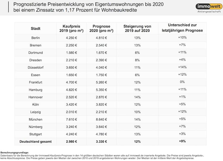 Bildschirmfoto-2020-01-23-um-09 58 52 in Kaufpreis-Prognose: Preise steigen auch 2020 um bis zu 14 Prozent