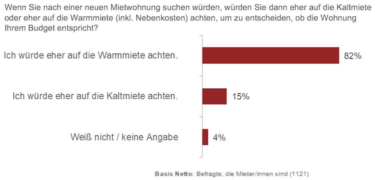 Bildschirmfoto-2020-01-27-um-08 50 49 in Umfrage: Fast die Hälfte der Mieter findet Nebenkosten zu hoch