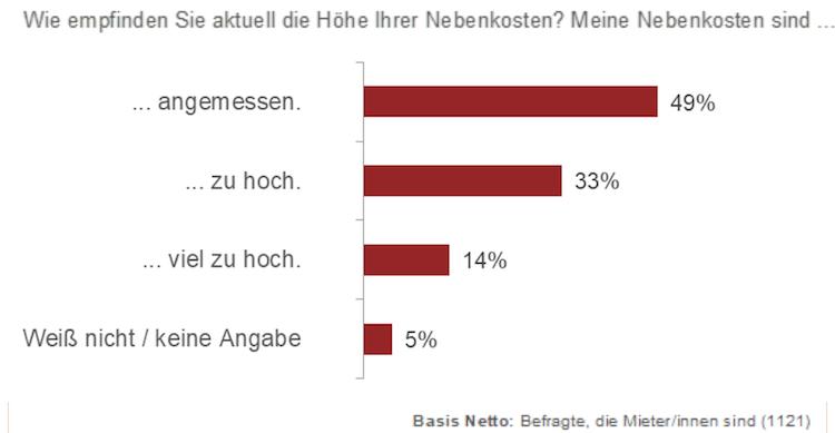 Bildschirmfoto-2020-01-27-um-08 51 05 in Umfrage: Fast die Hälfte der Mieter findet Nebenkosten zu hoch