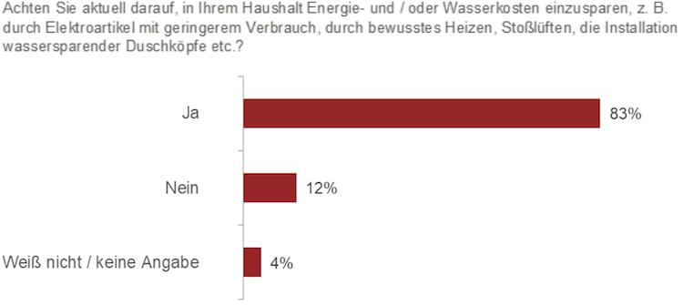 Bildschirmfoto-2020-01-27-um-08 51 22 in Umfrage: Fast die Hälfte der Mieter findet Nebenkosten zu hoch