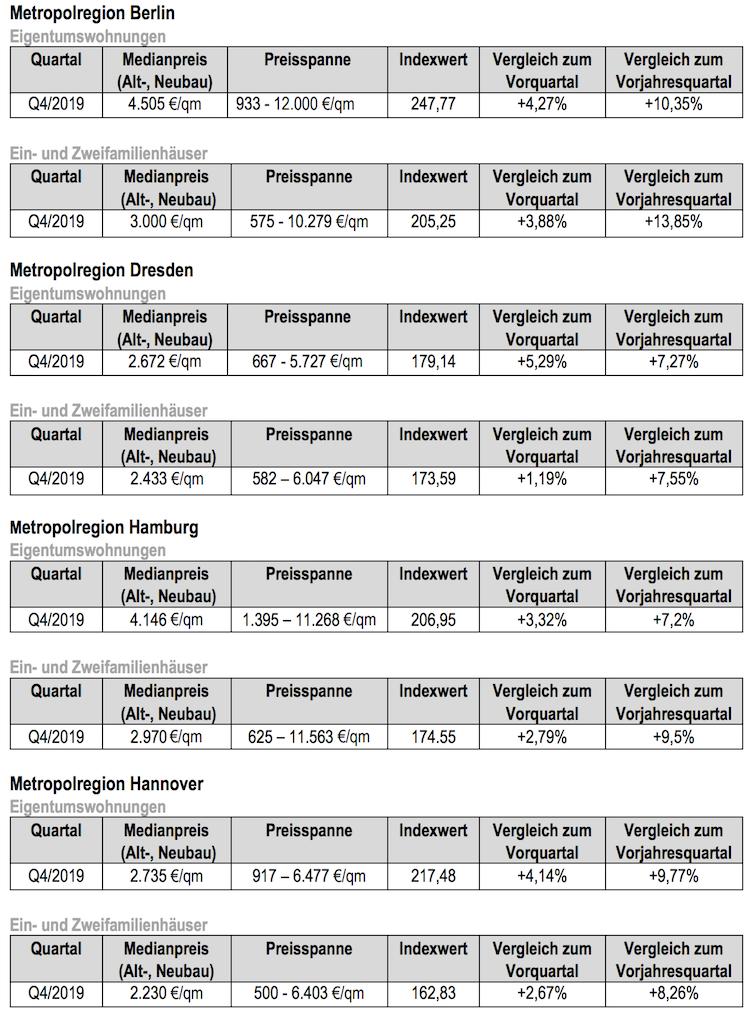 Bildschirmfoto-2020-01-29-um-12 06 57 in Jahresendrallye bei Immobilienpreisen im Norden und Osten