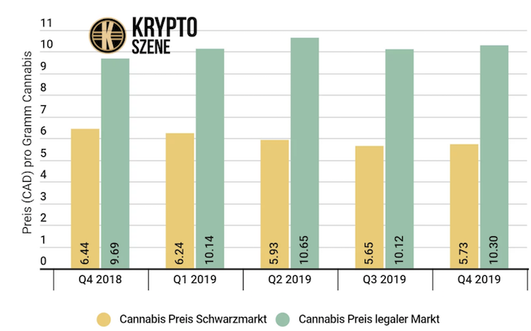 Bildschirmfoto-2020-01-30-um-08 32 52 in Cannabis-Markt kämpft weltweit mit gewaltigen Problemen