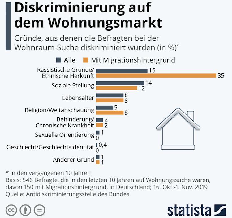Bildschirmfoto-2020-01-30-um-10 10 56 in Diskriminierung auf dem Wohnungsmarkt