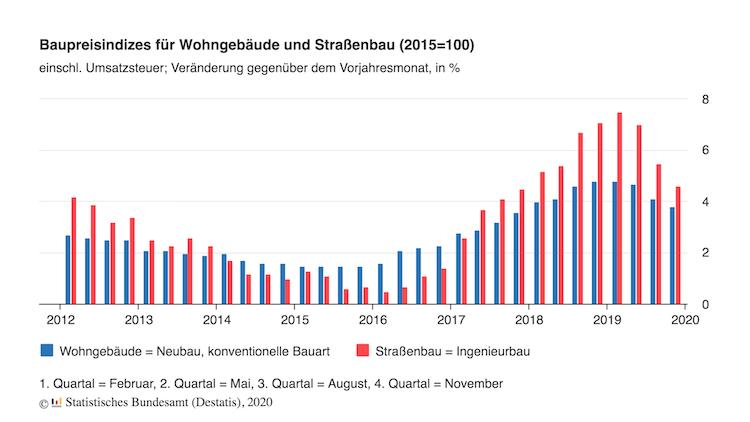 Baupreise Wohngebaeude Strassenbau Raten in Baupreise in Deutschland klettern weiter