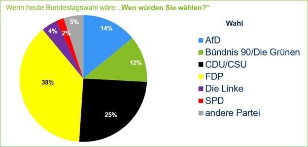 Image002 in Sonntagsfrage unter Vermittlern: FDP siegt, SPD ohne Chance