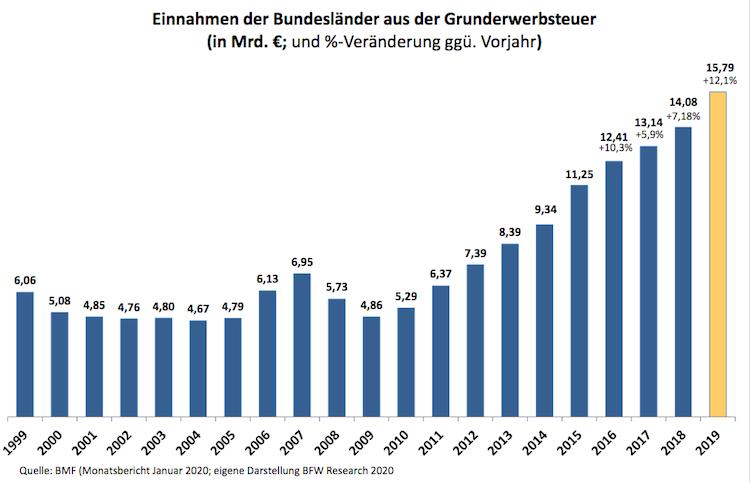 Bildschirmfoto-2020-02-03-um-12 16 51 in Einnahmen durch Grunderwerbssteuer auf Rekordhoch
