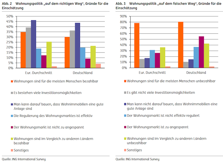 Bildschirmfoto-2020-02-04-um-10 29 28 in ING Studie: Deutsche Wohnungspolitik ist auf dem Holzweg