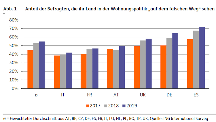 Bildschirmfoto-2020-02-04-um-10 30 00 in ING Studie: Deutsche Wohnungspolitik ist auf dem Holzweg