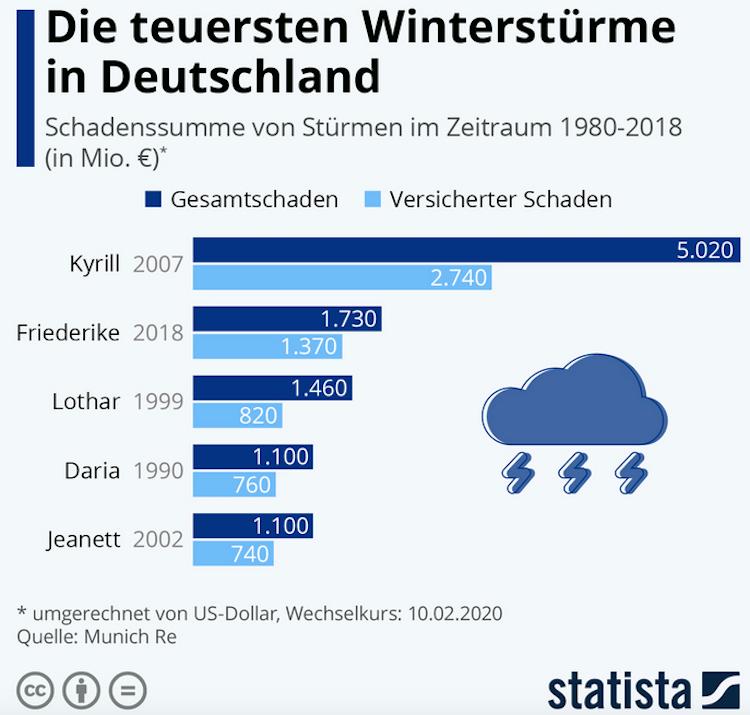Bildschirmfoto-2020-02-10-um-10 36 41 in Die teuersten Winterstürme in Deutschland
