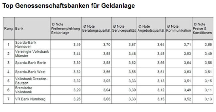 Bildschirmfoto-2020-02-13-um-08 47 46 in Die besten Anbieter für Geldanlage aus Kundensicht