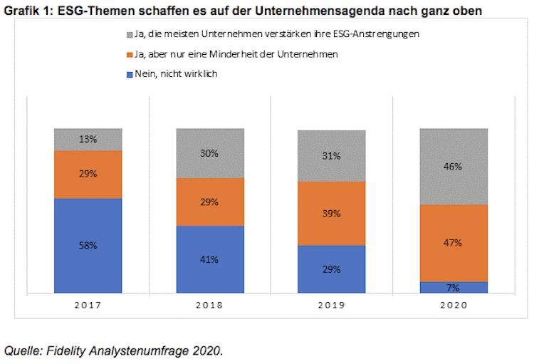 Bildschirmfoto-2020-02-13-um-16 00 23 in Fidelity Analystenumfrage: ESG auf der Unternehmensagenda weltweit ganz oben