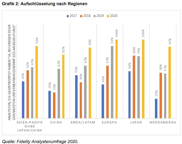 Bildschirmfoto-2020-02-13-um-16 00 40 in Fidelity Analystenumfrage: ESG auf der Unternehmensagenda weltweit ganz oben