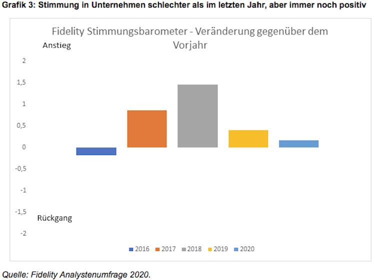 Bildschirmfoto-2020-02-13-um-16 00 53 in Fidelity Analystenumfrage: ESG auf der Unternehmensagenda weltweit ganz oben