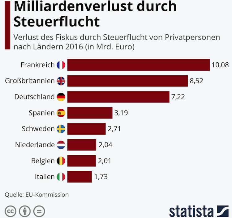 Bildschirmfoto-2020-02-18-um-14 02 48 in Steuerflucht: Milliardenverlust für Europas Staaten