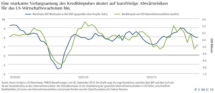 Bildschirmfoto-2020-02-19-um-14 40 52 in Fels, Pimco: Droht die nächste Rezession von Unternehmensanleihen?