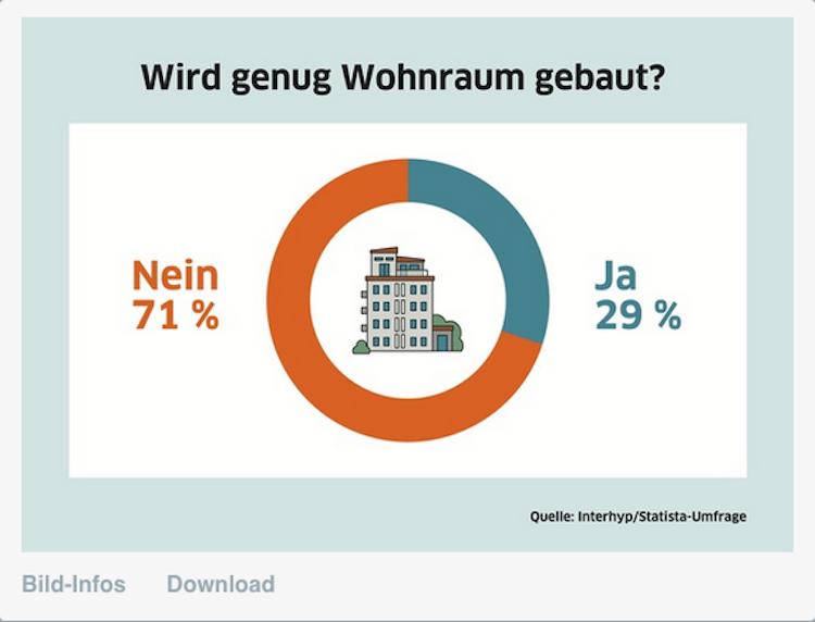 Bildschirmfoto-2020-02-20-um-13 45 29 in Mehrheit der Deutschen findet: Es wird zu wenig gebaut